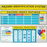 Thumbnail Image for Poster, Hazard Identification System